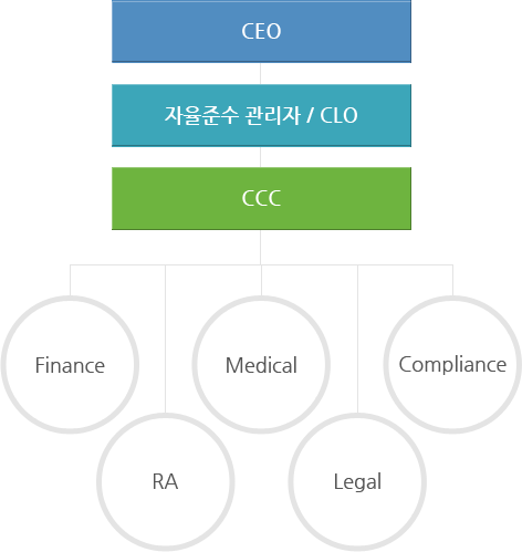 CEO > 자율준수 관리자 / CLO > CCC > General Manager,Finance,RA,Medical,Legal,Compliance